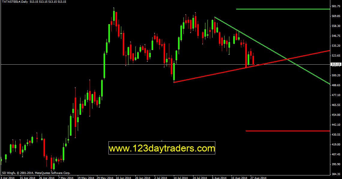 Auto channel indicator forex