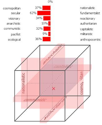 Social démocrate cosmopolite
