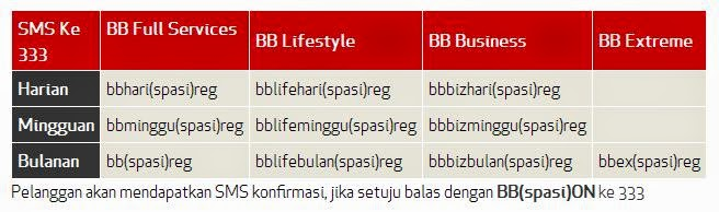 paket BB lifestyle, paket BIS telkomsel, paket Blackberry full service telkomsel, Paket Smartphone,