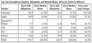 Samsung Jual Smartphone Lebih Banyak Ketimbang Apple dan RIM