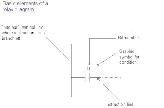 Diagram ladder plc all of life gambar diatas merupakan contoh dari sebuah diagram tangga di mana relay diaktifkan dalam plc kontroler ketika sinyal muncul pada baris masukan 0 ccuart Gallery
