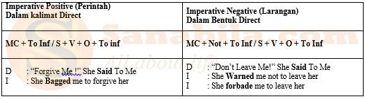 Gambar Perubahan Direct indirect Speech perintah