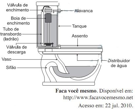 ENEM 2011 - Sobre o vaso sanitário
