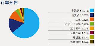 中國A50 行業分佈
