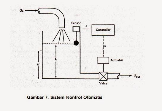 Prinsip dasar kontrol otomatis atau plc mesin news gambar 7 berikut ini menunjukkan sistem kontrol otomatis pada sebuah tangki air dimana controller akan otomatis menggerakkan actuator ketika ketinggian ccuart Gallery
