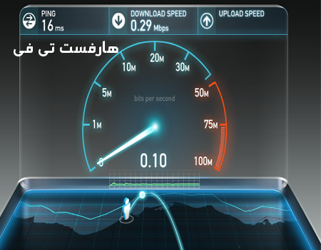Speed Test Online