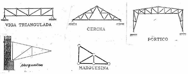 Estructura trianguladas según su forma