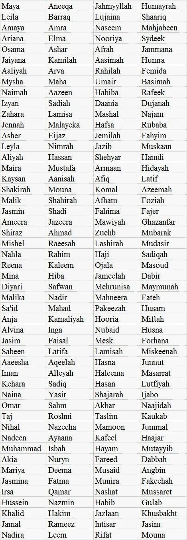 Nama Bayi Islami Laki-laki dan Artinya