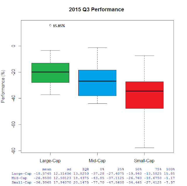 2015 Q3 energy sector performance boxplot