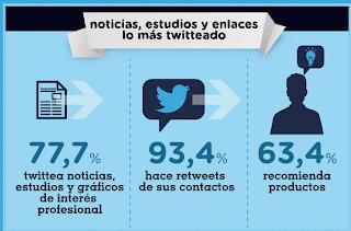 Entre los usos de twitter destaca noticias, estudios, enlaces interés profesional.