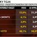 Ultimo sondaggio elettorale Tecnè per SKY TG24 sulle intenzioni di voto degli italiani