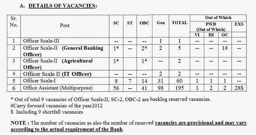 Post Details of PGBHO Recruitment 2014