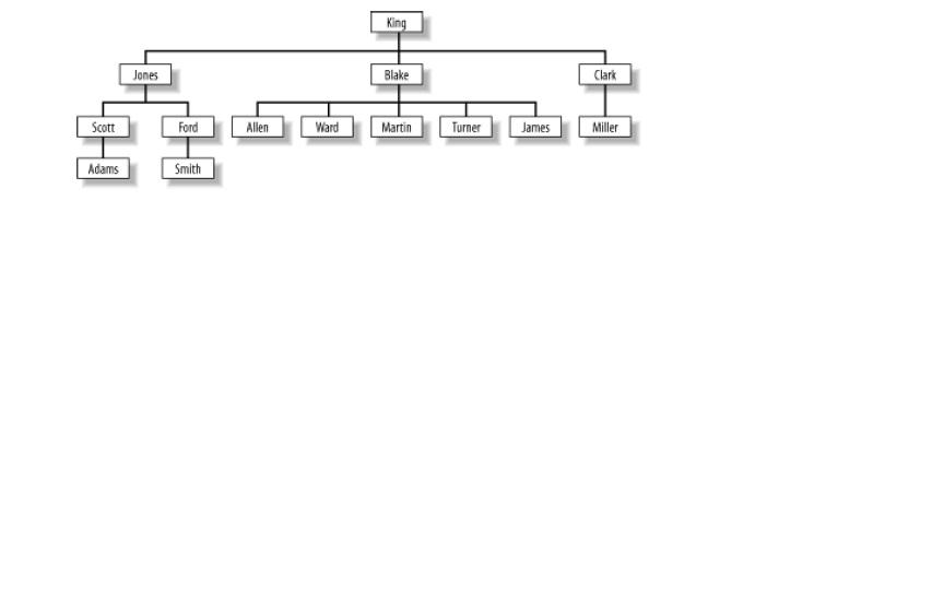 how rownum is specified in ordering