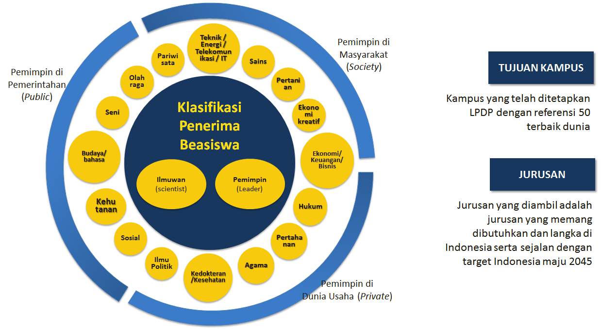 pilihan jurusan indonesia presidential scholarship lpdp