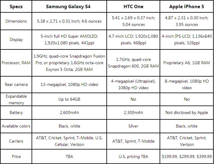 Samsung Galaxy S4 vs. HTC One vs. iPhone 5