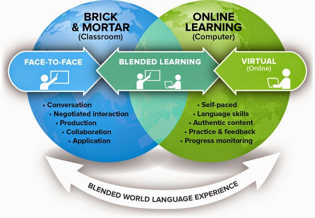 ict in language learning essay Introductionnowadays, in the globalization era, the utilization of ict in education has recently started to appeal the potential and significant progress in language learning in ict, science and technology are strongly correlated science and technology plays an important role in the.