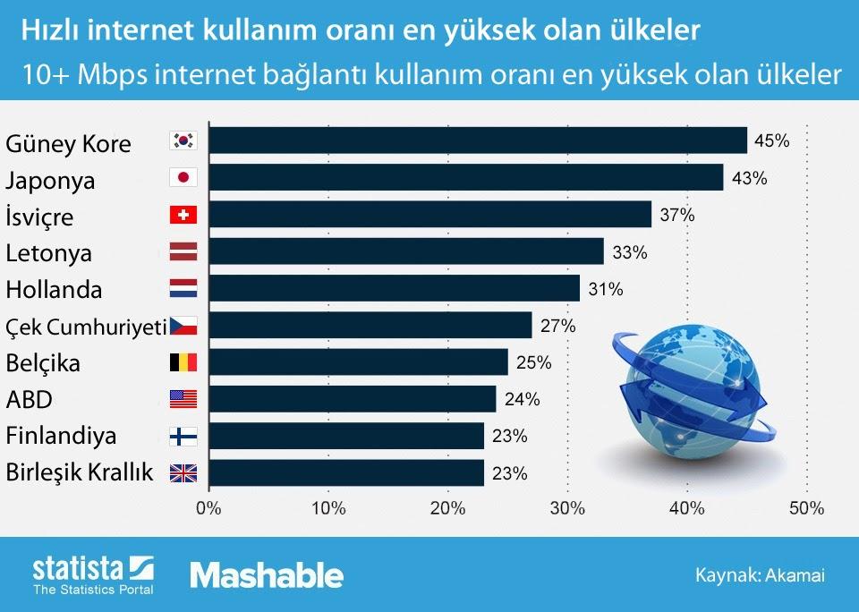 En hızlı internet