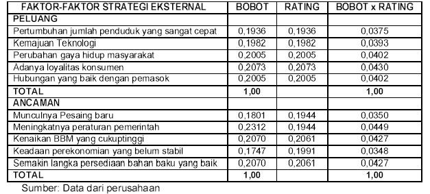 Tabel 2: Matrik Evaluasi Faktor Eksternal