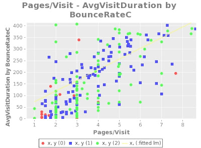 Pages/Visit and AvgVisitDuration scatter-plot groupped by BounceRateC