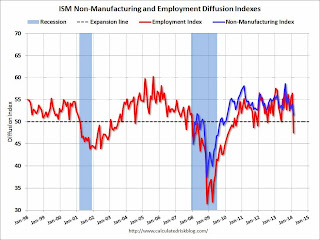 Calculated Risk: ISM Non-Manufacturing Index decreases to 51.6 in February