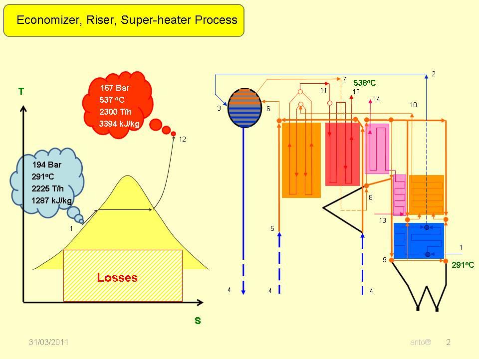 Inside Power Station: Boiler Capacity