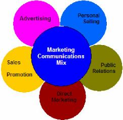 elements of marketing mix essay Over the years, as the concept of marketing has evolved, and the definition of a product has grown more complex, the traditional marketing mix has also been redefined.