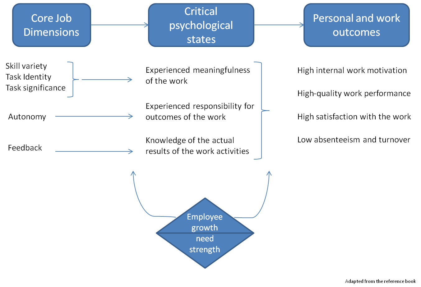 psychological dimensions of organizational behavior Linking the 'big five' personality domains to organizational of five relatively independent dimensions that ,, psychology, behavior.