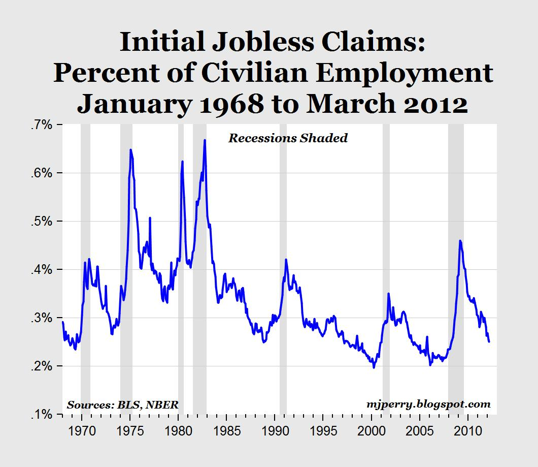 carpe diem jobless claims adjusted for the employment level