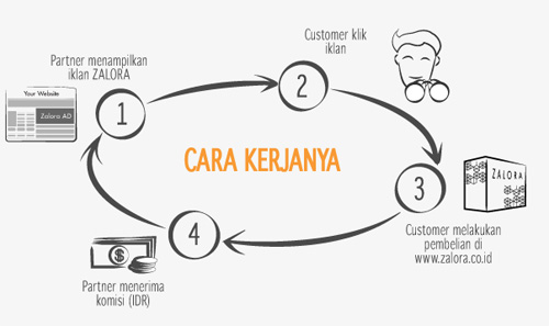 Partner Program Dan Brand Ambasador Zalora Indonesia