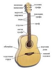 Учимся играть на гитаре, урок второй
