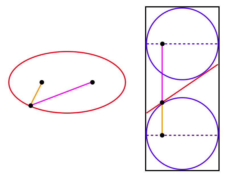 how to draw an ellipse in python