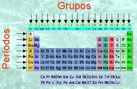 El mundo cientfico tabla peridica organizacin y propiedades grupos o familias qumicas los elementos estn organizados en 18 columnas verticales llamadas grupos o familias qumicas donde los elementos de un grupo urtaz Gallery