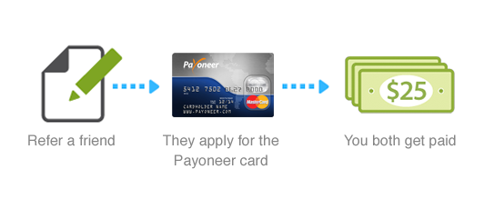 Sign up for a Payoneer account and get $25 free!