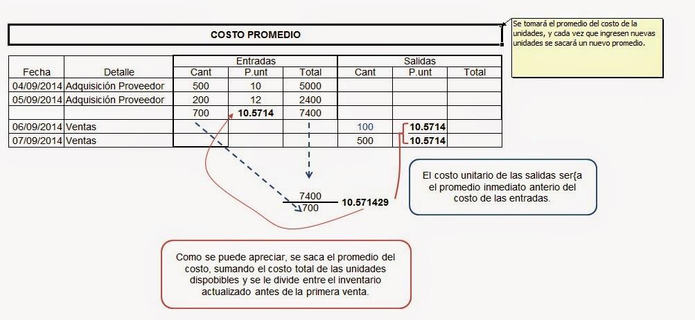 metodo-de-evaluacion-de-inventario-costo-promedio
