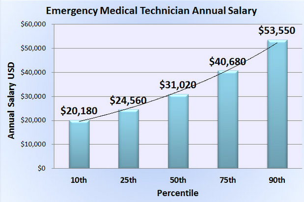 how much money do dermatologists make ? | orthodontist salary, Human Body