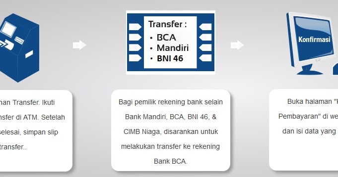 Cara deposit di dengan kartu kredit