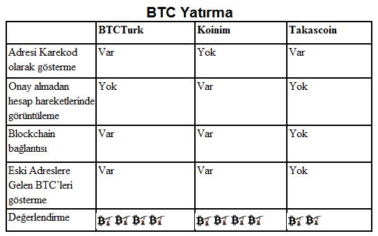 bitcoin-btc-yatirma-btcturk-koinim-takascoin