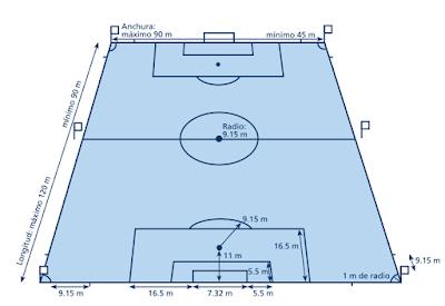 Medidas oficiales de una cancha segun FIFA