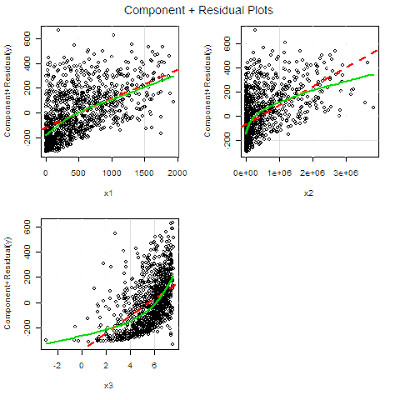 R Regression Diagnostics Part 1