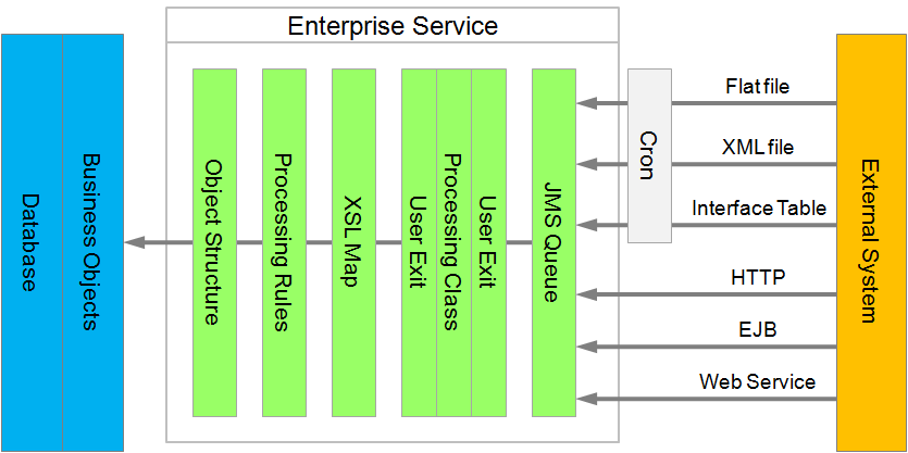 Enterprise Data Services : Introduction to maximo integration framework mif ibm