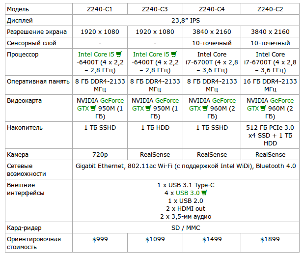 технические характеристики моноблока ASUS Zen 240 Pro