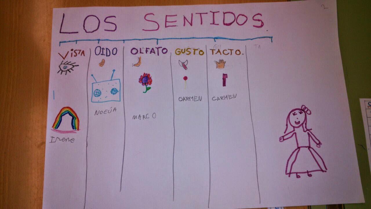 Primer ciclo atalaya tarea final los sentidos mural for Mural de los 5 sentidos