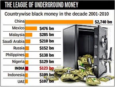 Black-Money-world-ranking-india
