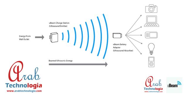 تقنية uBeam لشحن الأجهزة الالكترونية لاسلكيا