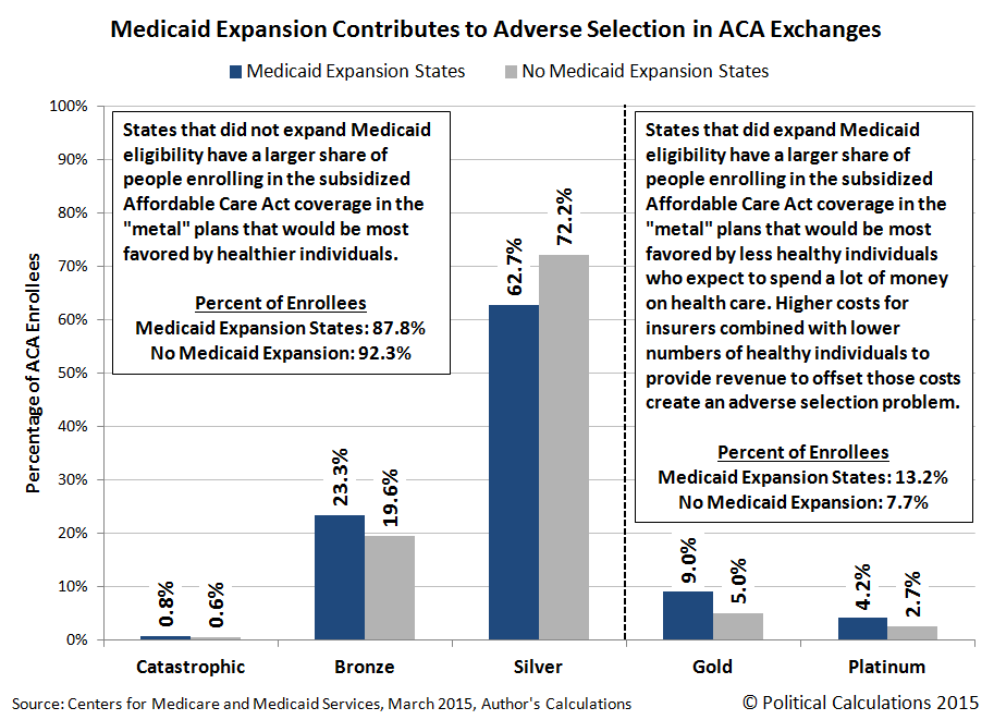 Medicaid Expansion Contributes to Adverse Selection in ACA Exchanges, 31 March 2015