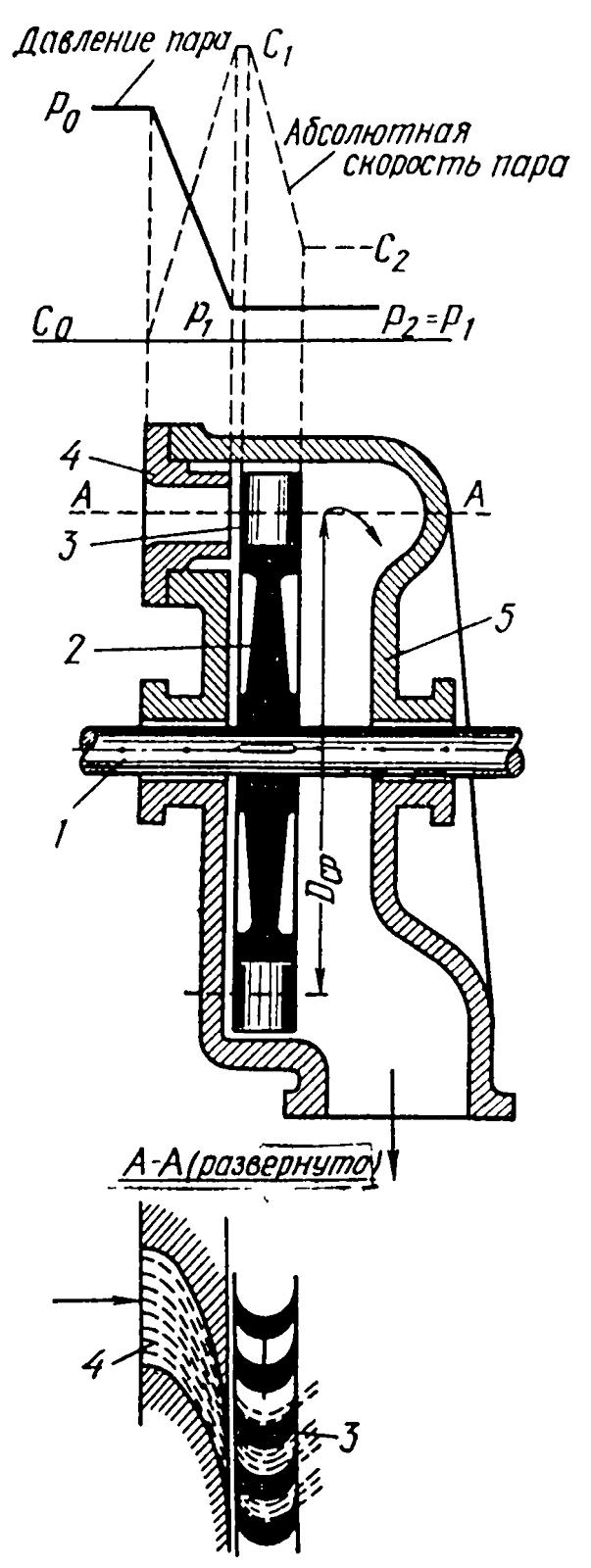 Попадание масла в осевой канал ротора турбины