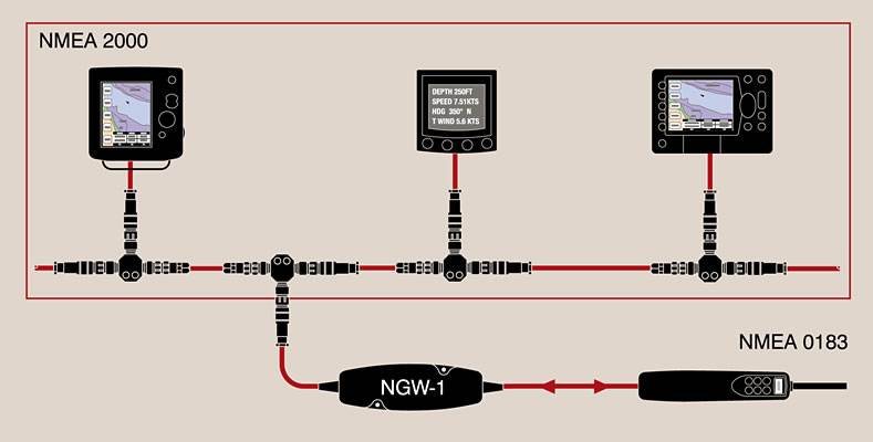 boat projects beginners guide to nmea 2000 nmea 0183 and bridging at the moment this seems the simplest way of achieving a bi directional talking of the two nmea standards