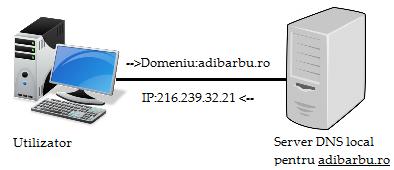 Cum functioneaza DNS