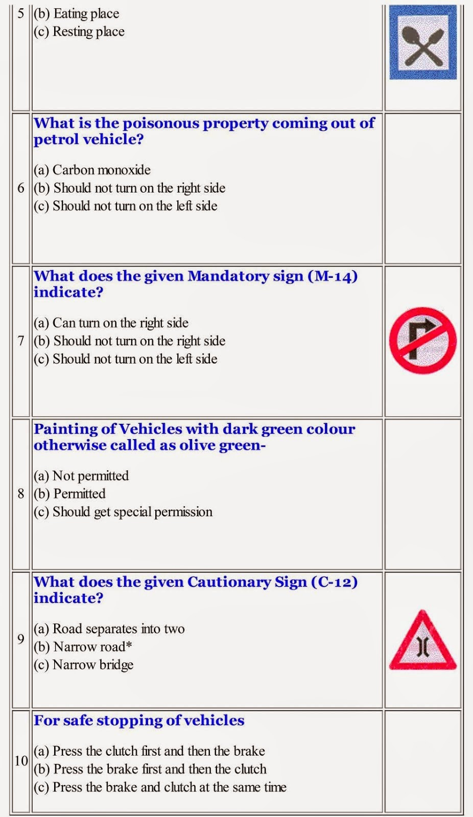 Examinations of traffic rules: a selection of sites