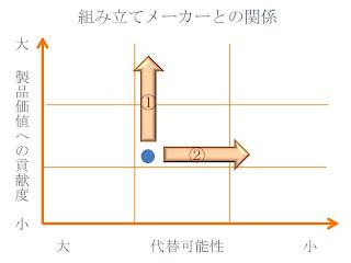 組み立てメーカーとの関係(方向性)